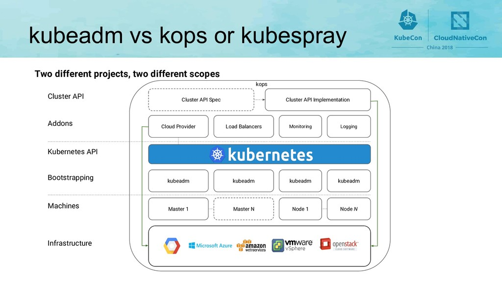 kubeadm vs kops or kubespray Two different proj...
