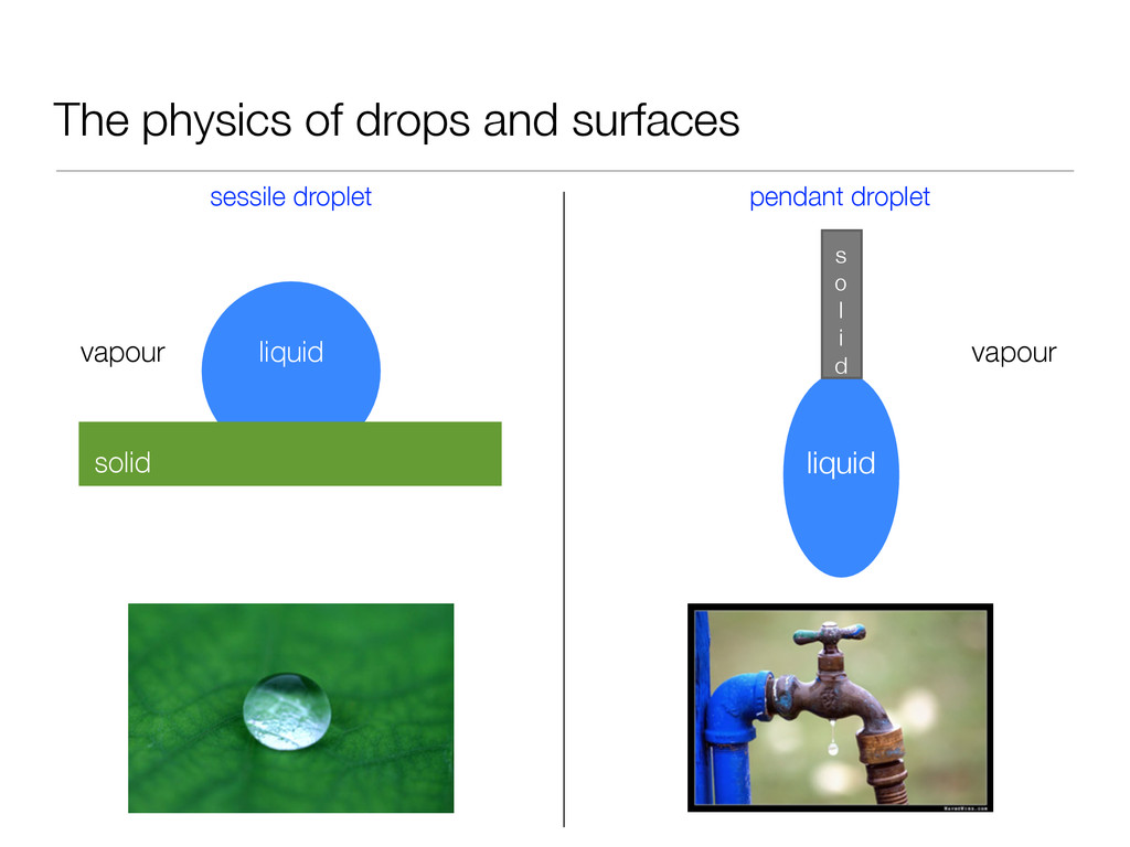 The physics of drops and surfaces sessile dropl...