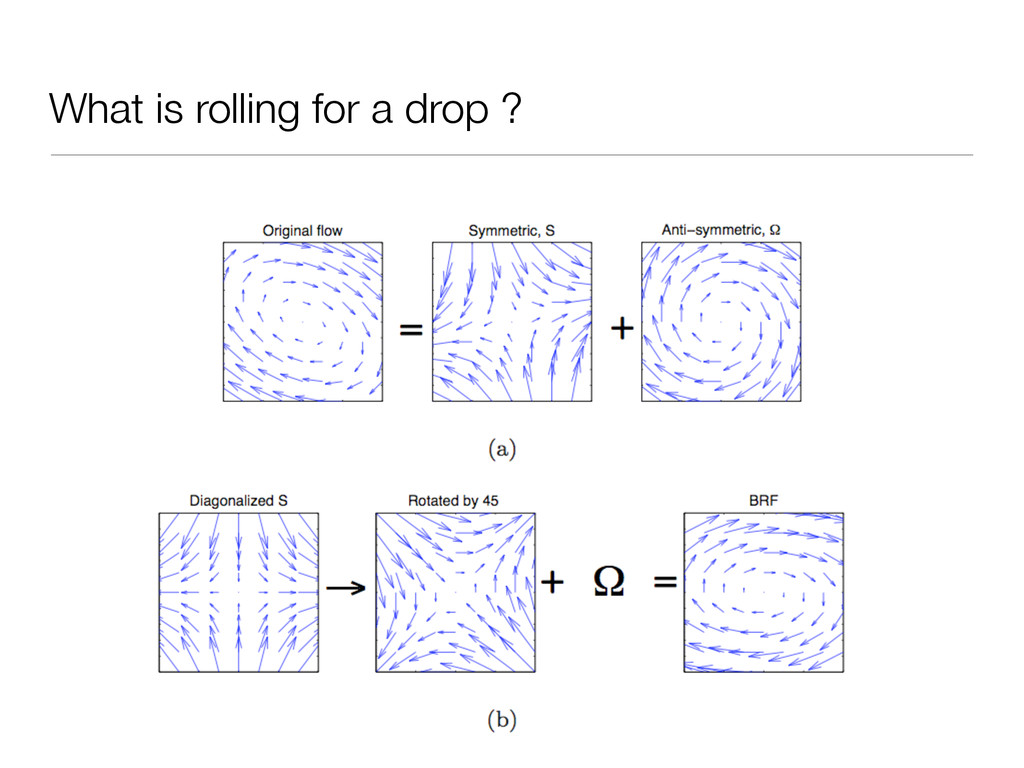 What is rolling for a drop ?