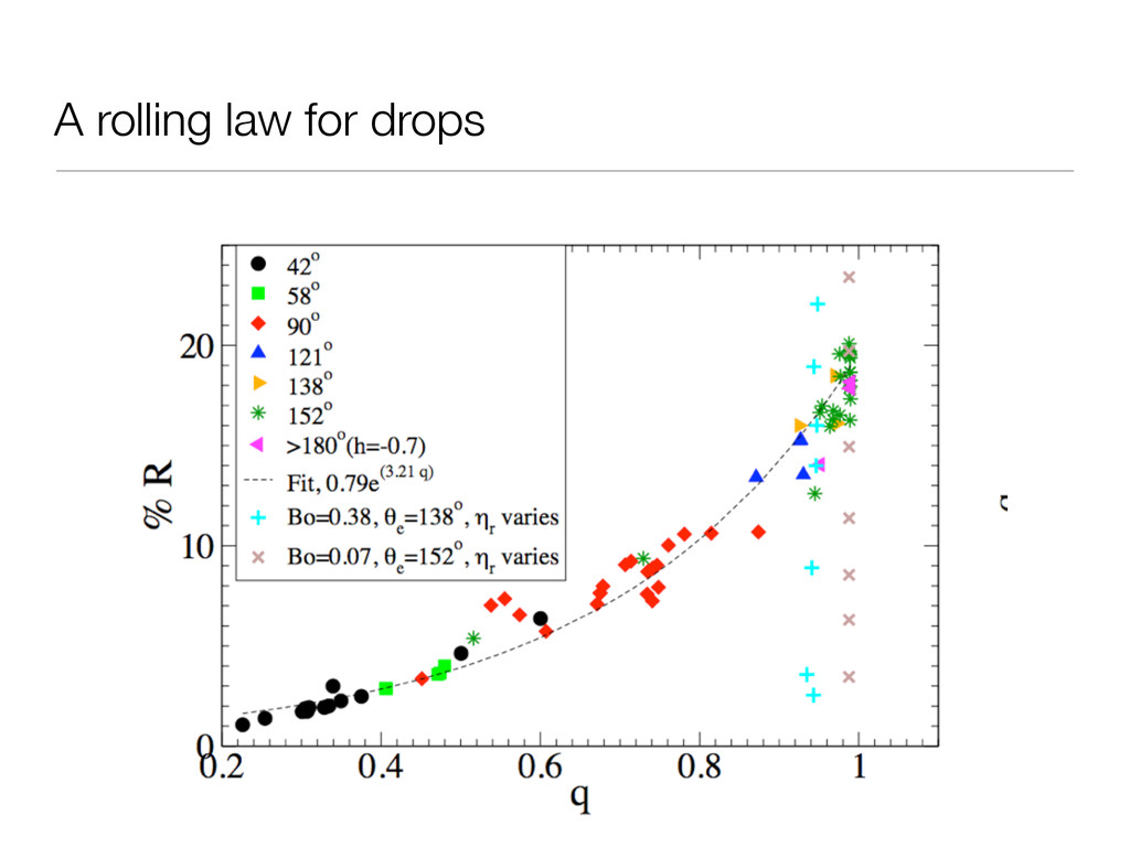 A rolling law for drops