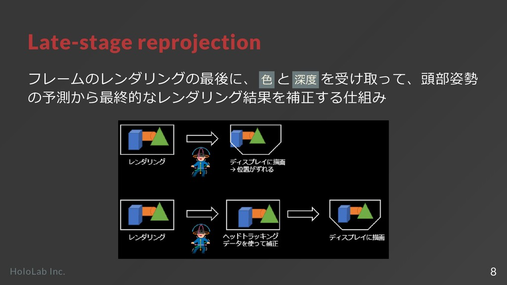 Late-stage reprojection フレームのレンダリングの最後に、 ⾊ と 深度...