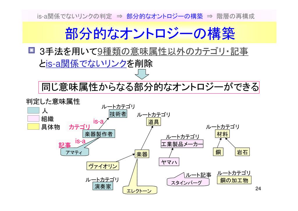 24 is-a関係でないリンクの判定 ⇒ 部分的なオントロジーの構築 ⇒ 階層の再構成 技術者...