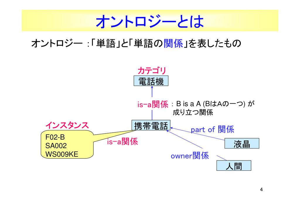 4 カテゴリ カテゴリ カテゴリ カテゴリ オントロジー :「単語」と「単語の関係 関係 関係...