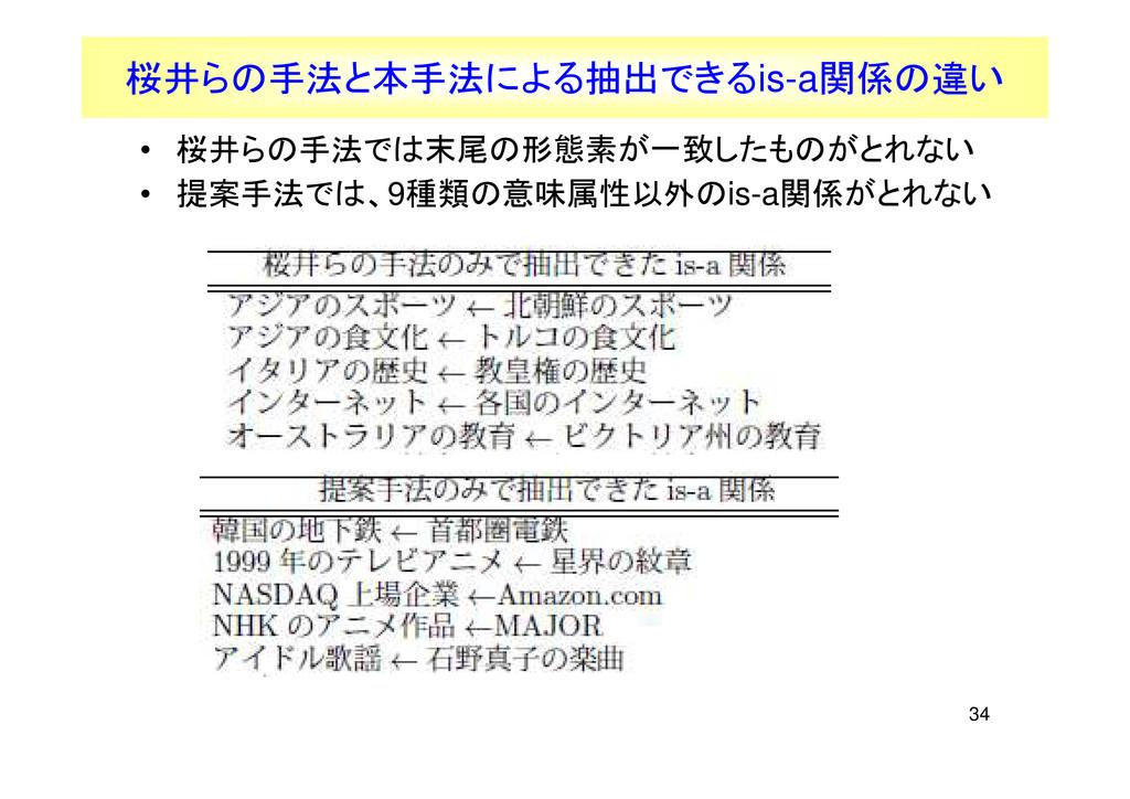 34 桜井らの手法と本手法による抽出できるis-a関係の違い • 桜井らの手法では末尾の形態素...