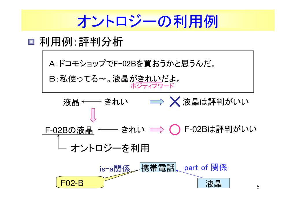 5 利用例:評判分析 part of 関係 F02-B オントロジーの利用例 is-a関係 A...
