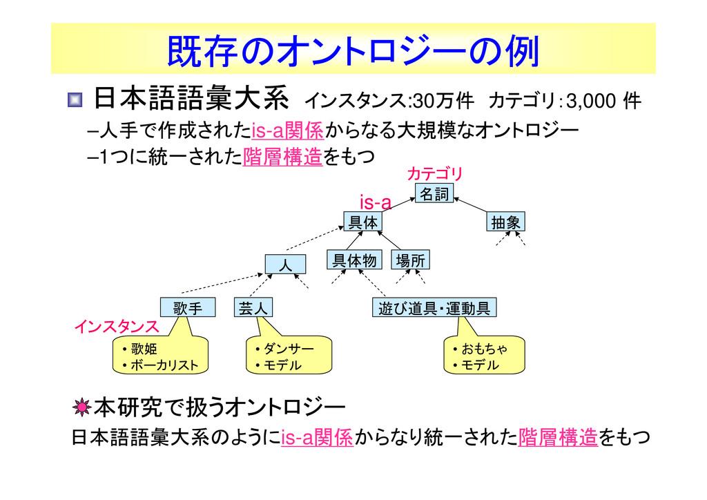 6 • おもちゃ • モデル is-a 既存のオントロジーの例 • 日本語語彙大系 インスタン...