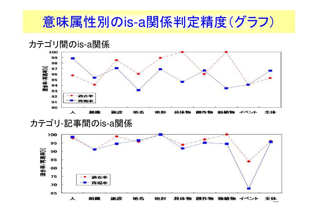 52 意味属性別のis-a関係判定精度(グラフ) カテゴリ間のis-a関係 カテゴリ-記事間の...