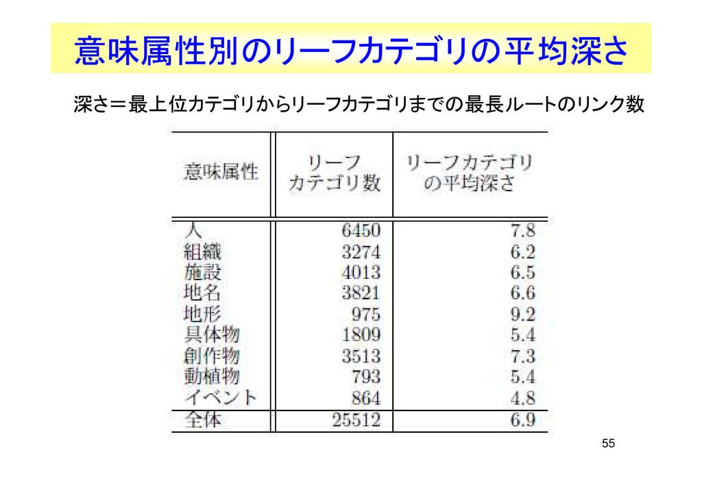 55 意味属性別のリーフカテゴリの平均深さ 深さ=最上位カテゴリからリーフカテゴリまでの最長ル...