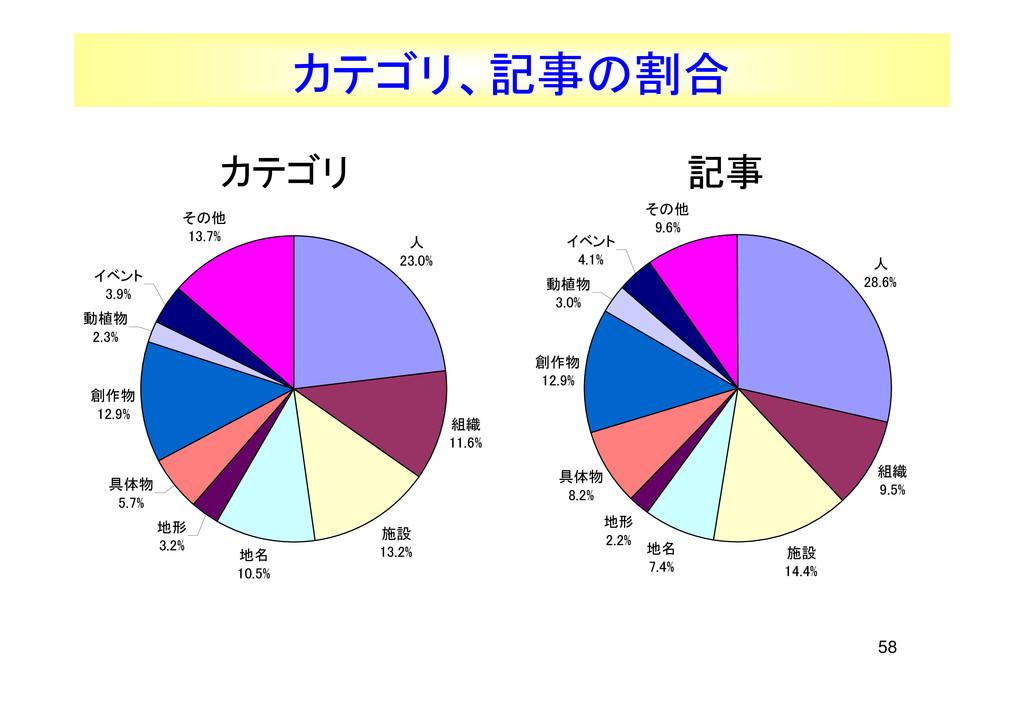 58 カテゴリ、記事の割合 人 23.0% 組織 11.6% 施設 13.2% 地名 10.5...