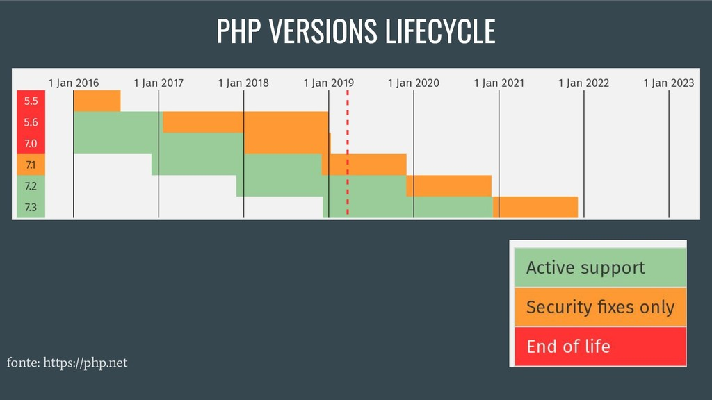 fonte: https://php.net PHP VERSIONS LIFECYCLE
