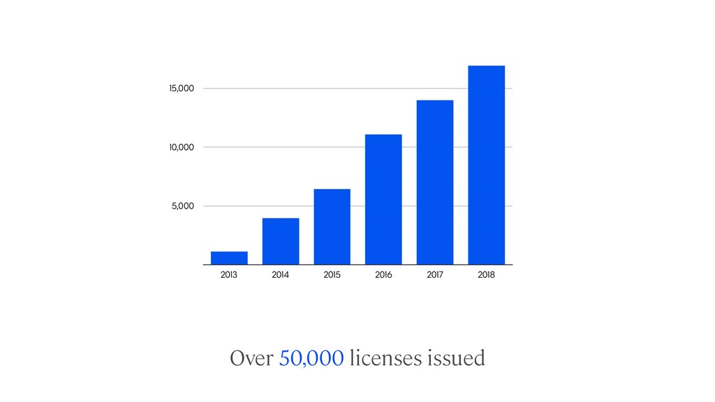 Over 50,000 licenses issued