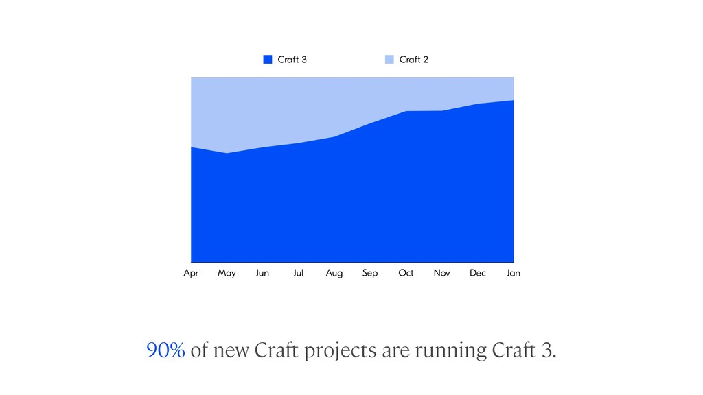 90% of new Craft projects are running Craft 3.