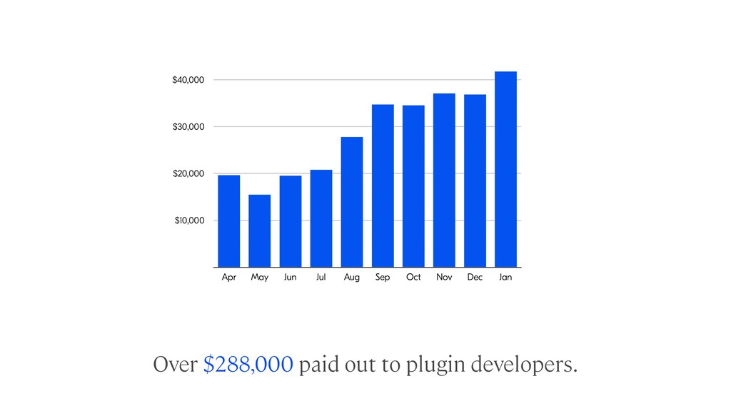 Over $288,000 paid out to plugin developers.