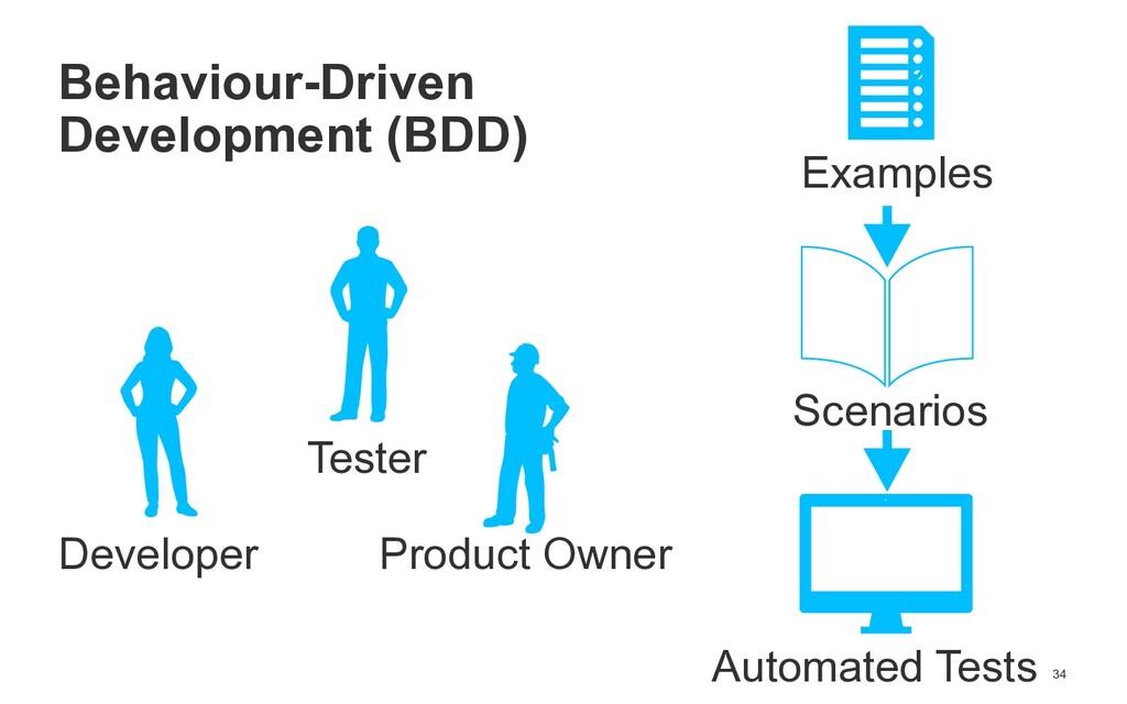 34 Behaviour-Driven   Development (BDD) Develop...