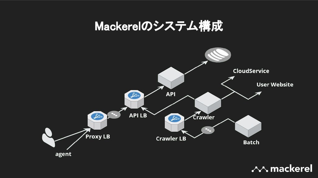 Mackerelのシステム構成
