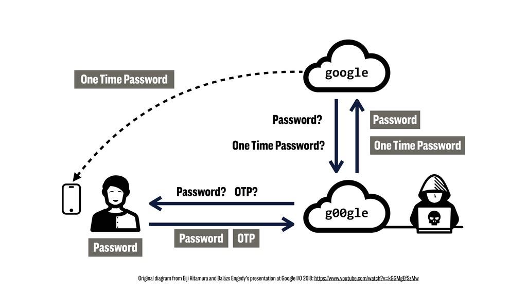 g00gle google Password One Time Password Passwo...