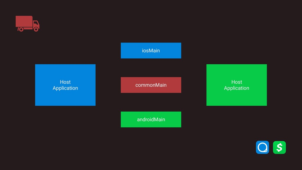 commonMain iosMain androidMain Host Applicatio...
