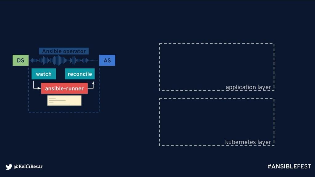 @KeithResar kubernetes layer application layer ...