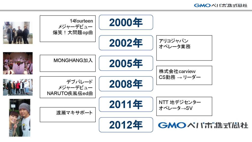 2000年 2002年 2005年 2008年 2011年 2012年 14fourteen ...