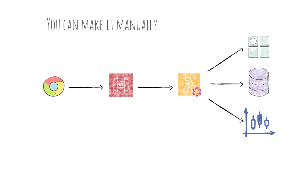 You can make it manua!y