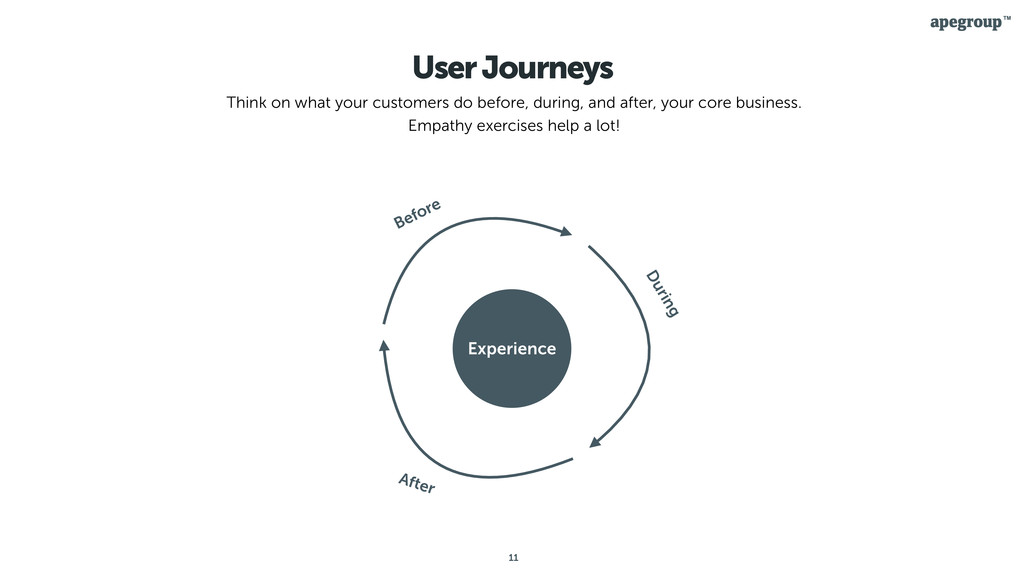 11 User Journeys Think on what your customers d...