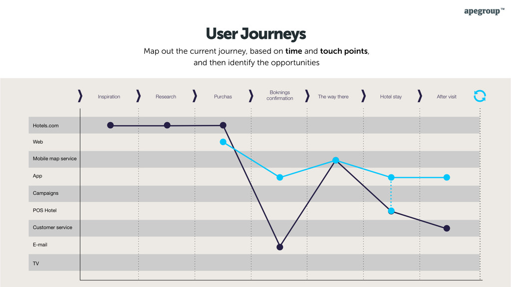 18 User Journeys Map out the current journey, b...