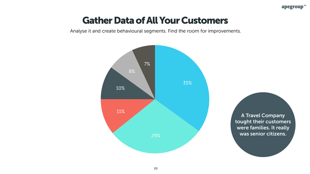 20 Gather Data of All Your Customers Analyse it...