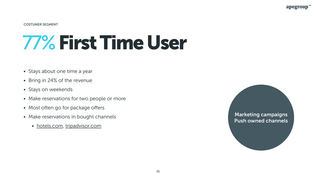21 77% First Time User • Stays about one time a...