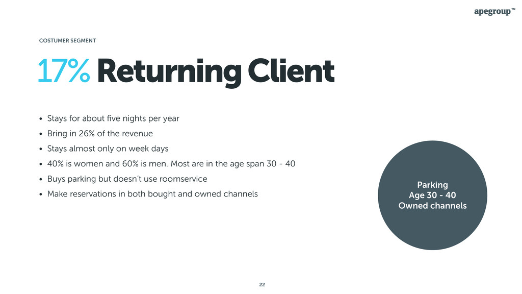 22 17% Returning Client • Stays for about five n...