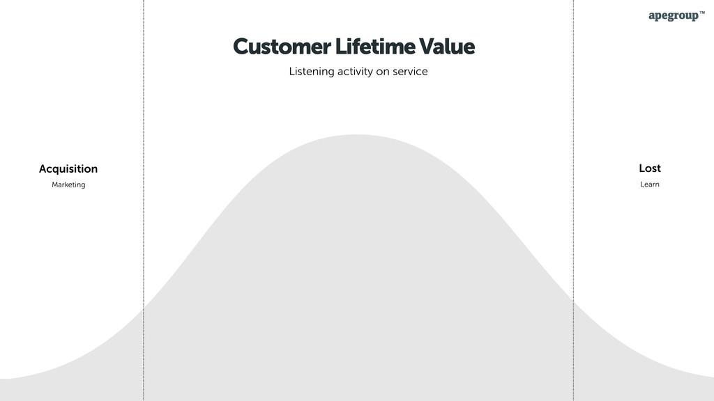 25 Customer Lifetime Value Listening activity o...