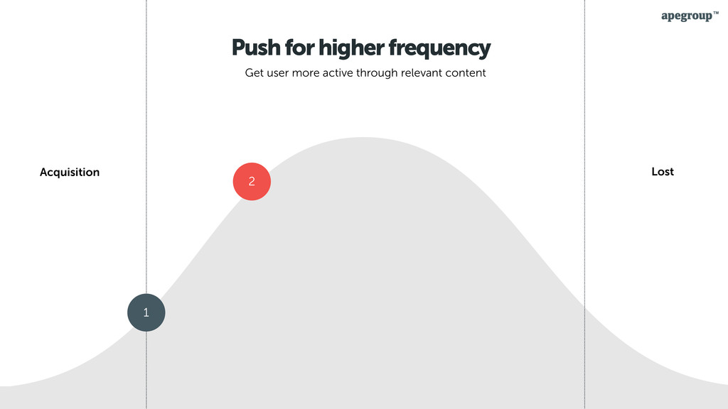 27 Push for higher frequency Get user more acti...