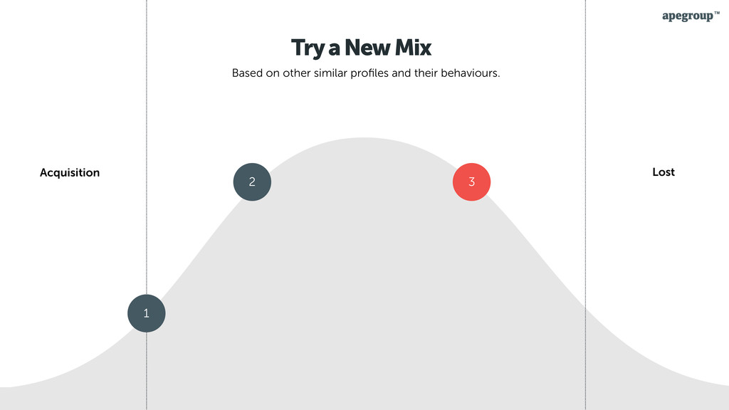 28 Try a New Mix Based on other similar profiles...