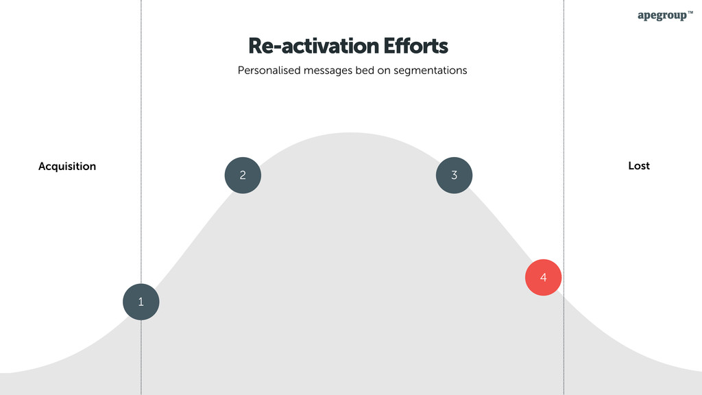 29 Re-activation Efforts Personalised messages ...