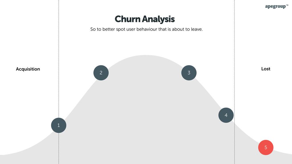 30 Churn Analysis So to better spot user behavi...
