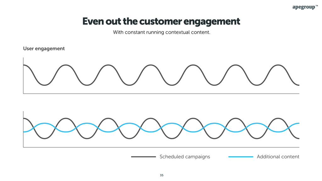 35 Even out the customer engagement With consta...