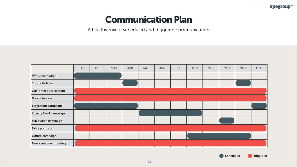 43 Communication Plan A healthy mix of schedule...