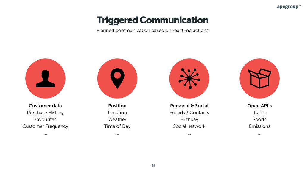 49 Triggered Communication Planned communicatio...