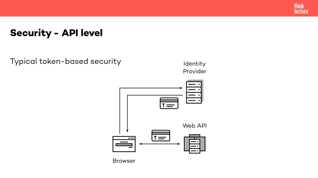 Typical token-based security Security - API lev...