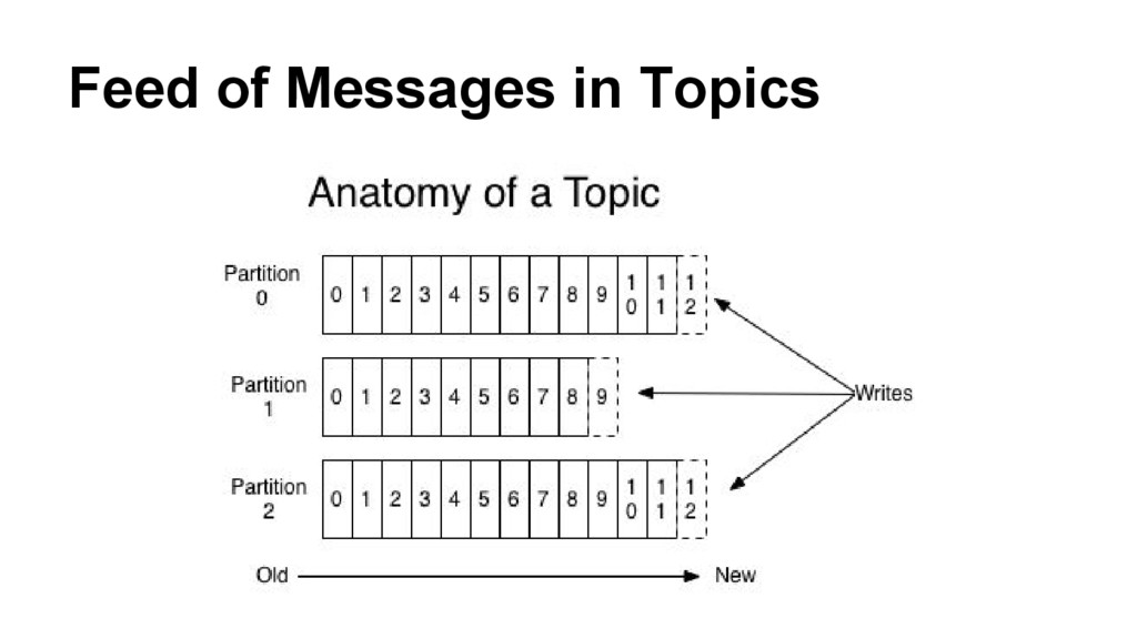 Feed of Messages in Topics