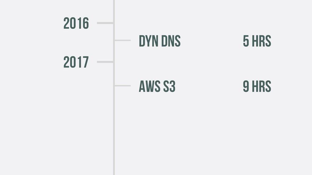 2016 DYN DNS 5 HRS AWS s3 9 HRS 2017