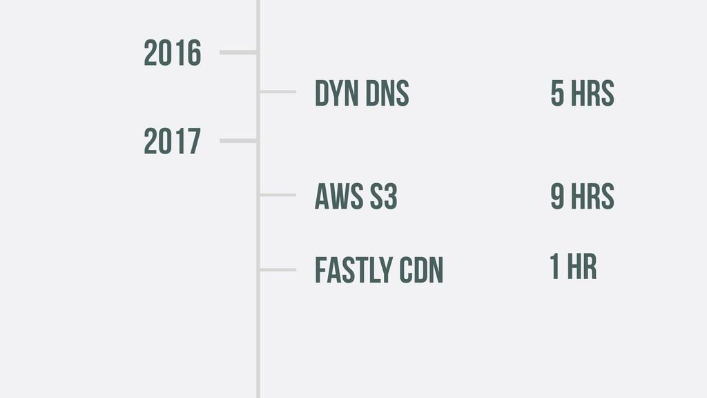2016 DYN DNS 5 HRS AWS s3 9 HRS 2017 Fastly CDN...