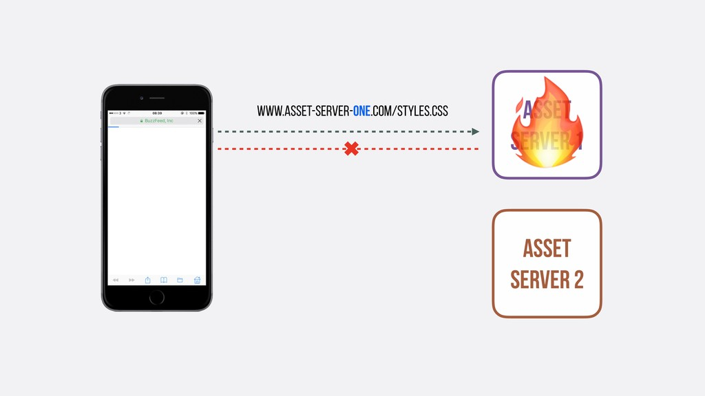 ✖ Asset SERVER 1  Asset SERVER 2 www.asset-serv...