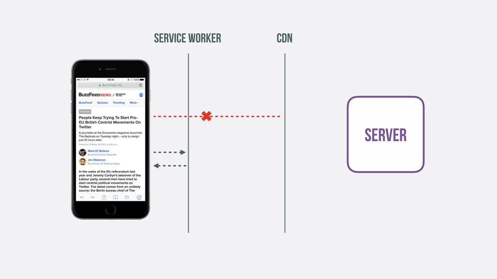 CDN ✖ SERVICE WORKER SERVER