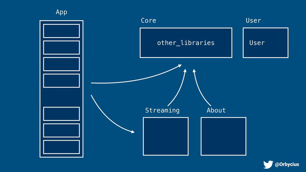 App Streaming Core About other_libraries User U...