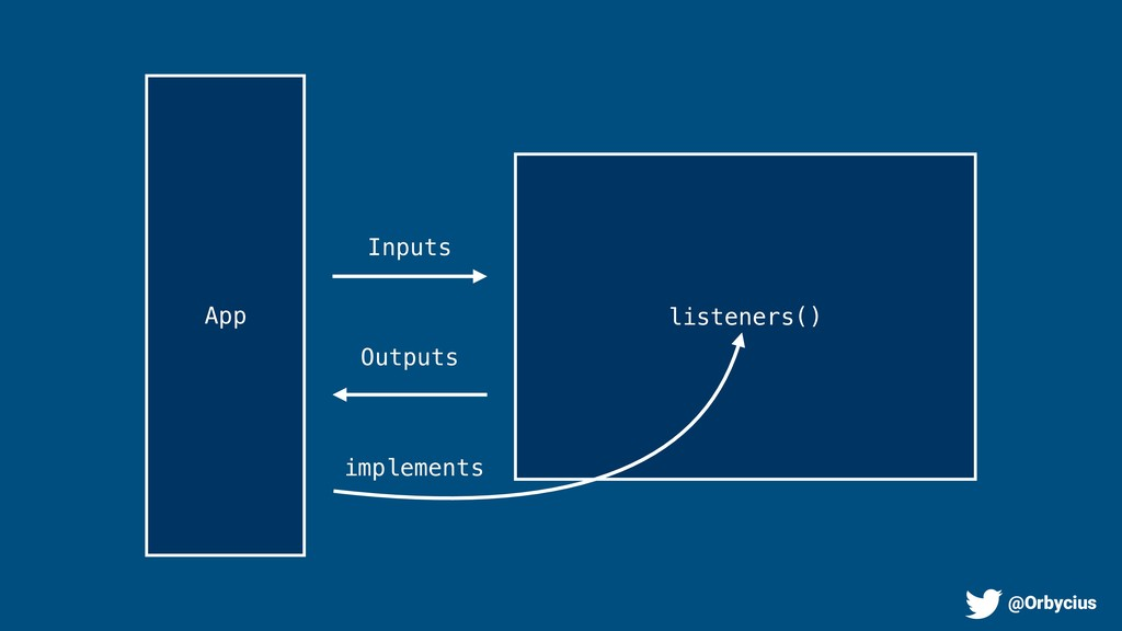 Inputs Outputs listeners() App implements @Orby...