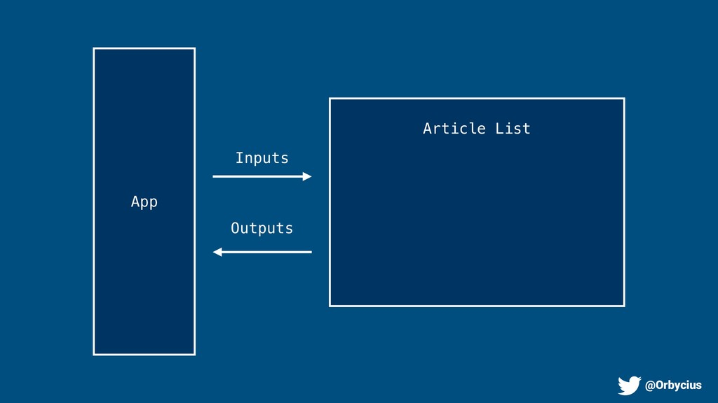 Inputs Outputs App Article List @Orbycius