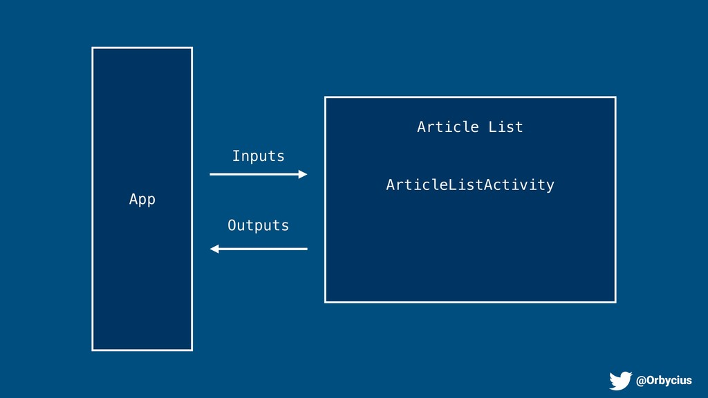 Inputs Outputs ArticleListActivity App Article ...