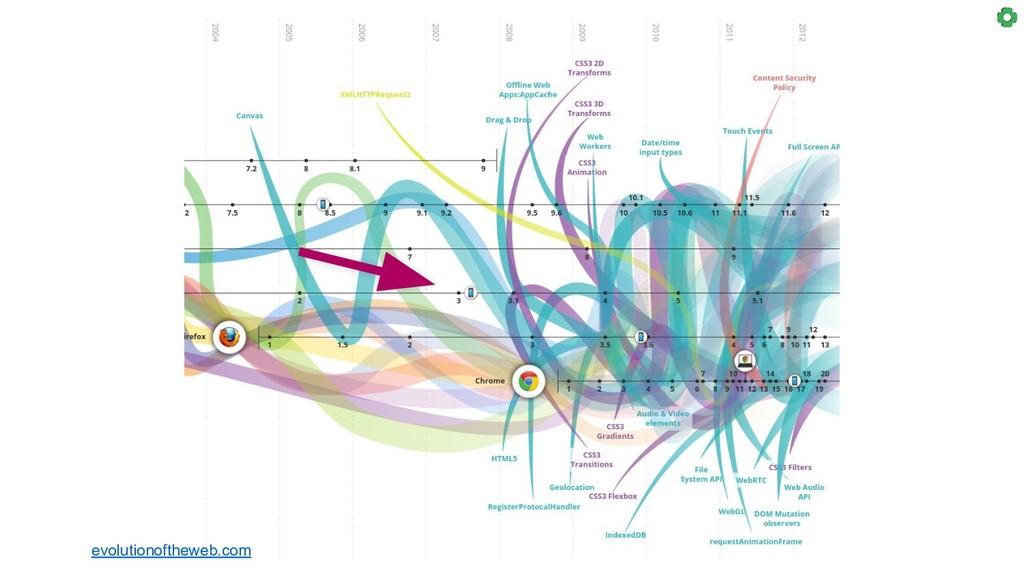 evolutionoftheweb.com