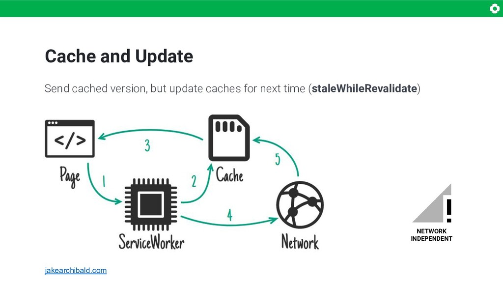 Cache and Update NETWORK INDEPENDENT Send cache...