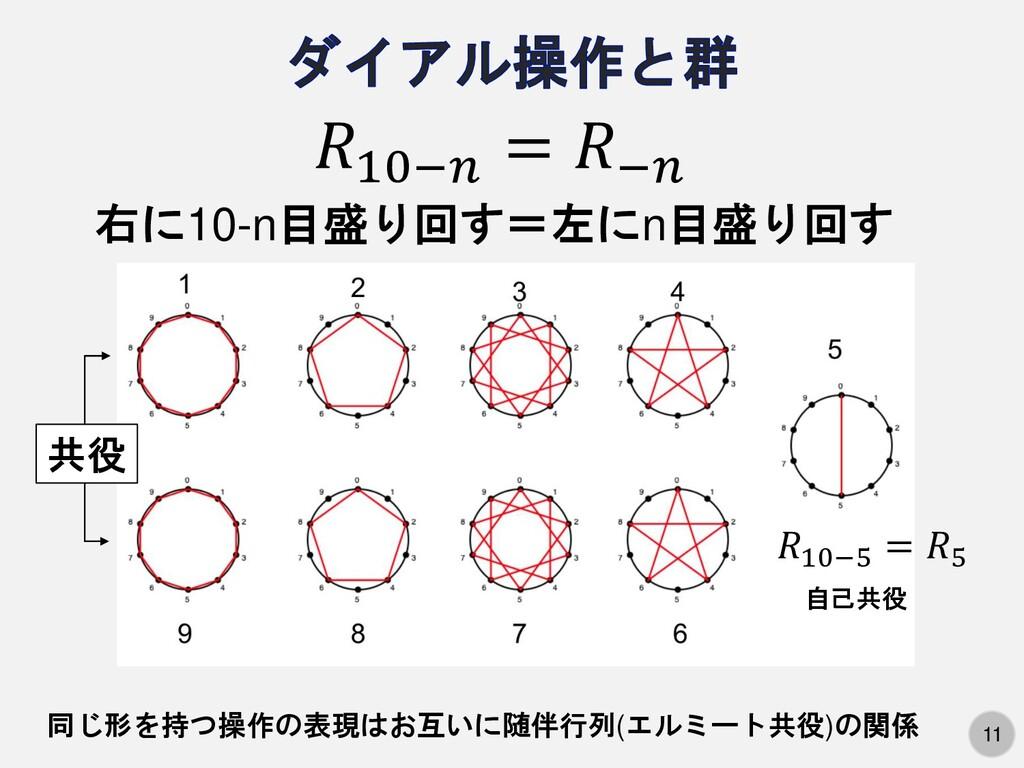11 10− = − 10−5 = 5 右に10-n目盛り回す=左にn目盛り回す 自己共役 共...